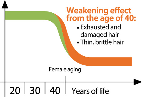 What causes hair problems after 40?